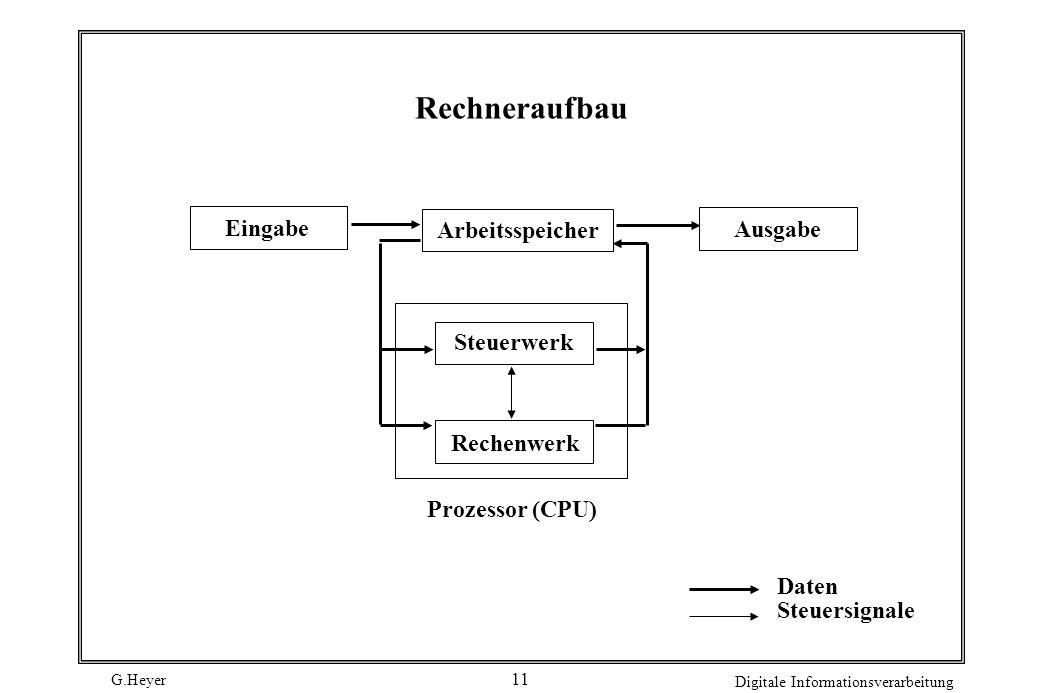 G.Heyer Digitale Informationsverarbeitung 11 Rechneraufbau Eingabe Ausgabe Arbeitsspeicher Steuerwerk Rechenwerk Prozessor (CPU) Daten Steuersignale