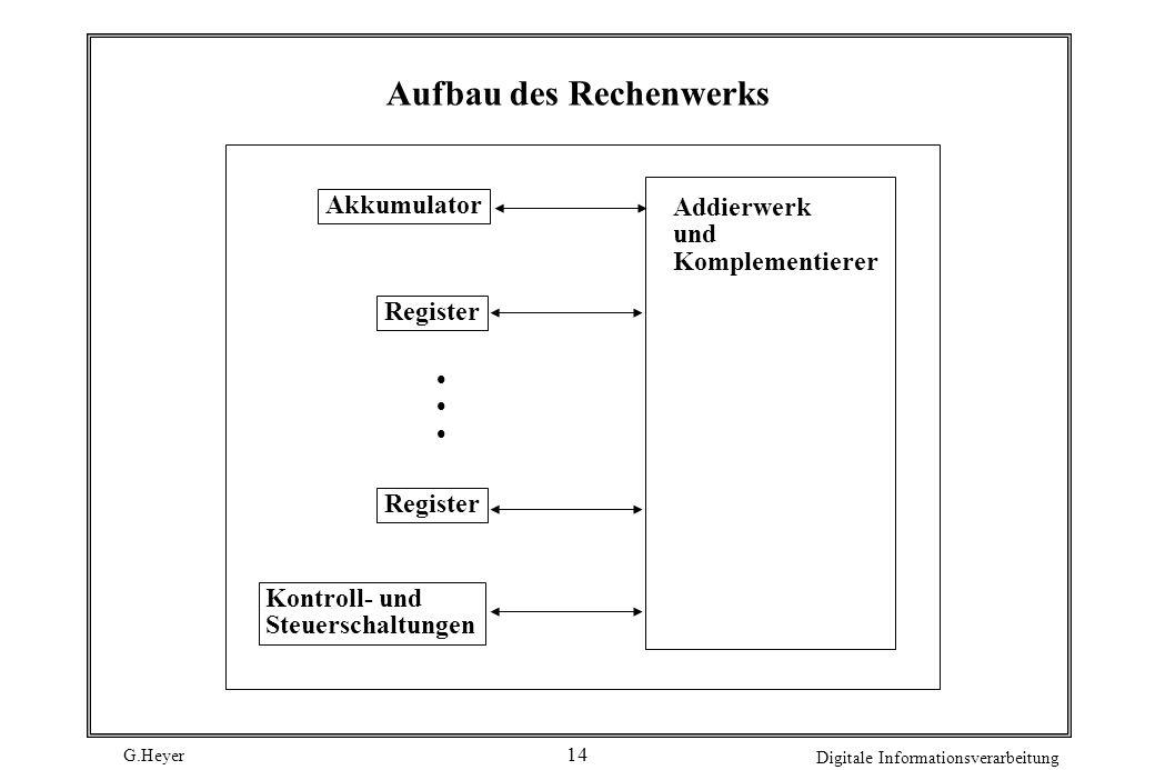 G.Heyer Digitale Informationsverarbeitung 14 Aufbau des Rechenwerks Akkumulator Register Register Kontroll- und Steuerschaltungen Addierwerk und Kompl