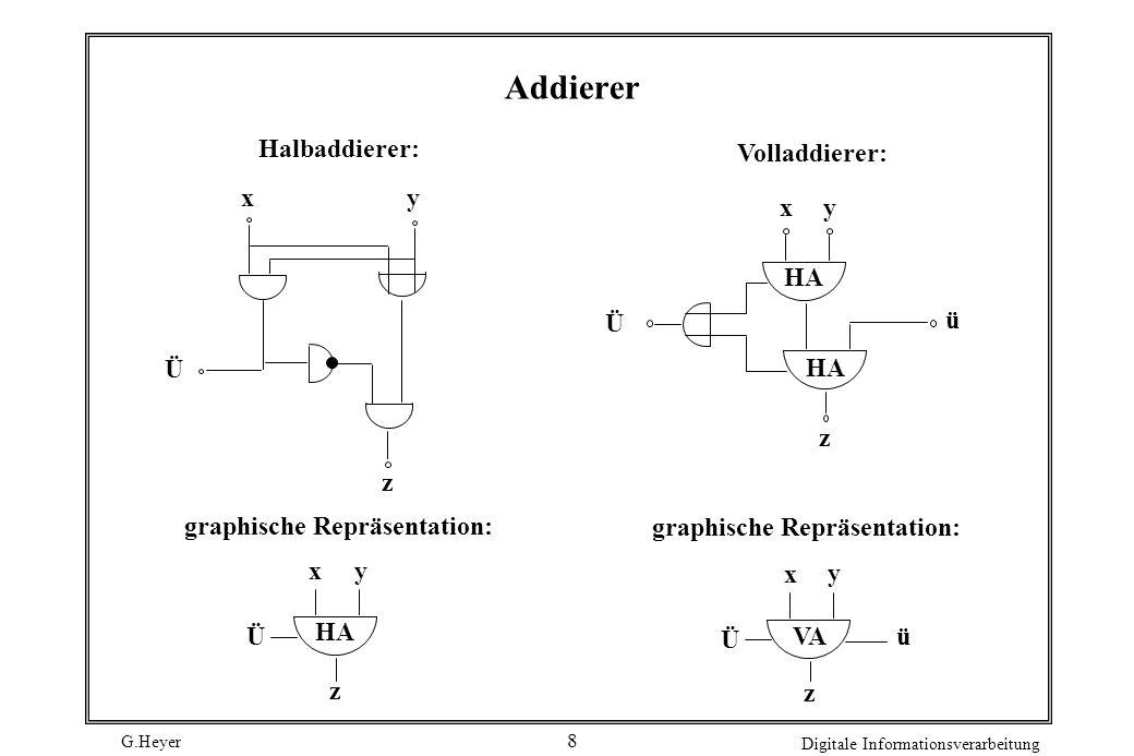 G.Heyer Digitale Informationsverarbeitung 8 Addierer xy z Ü Halbaddierer: HA Ü xy z graphische Repräsentation: Volladdierer: HA Ü xy z ü graphische Re
