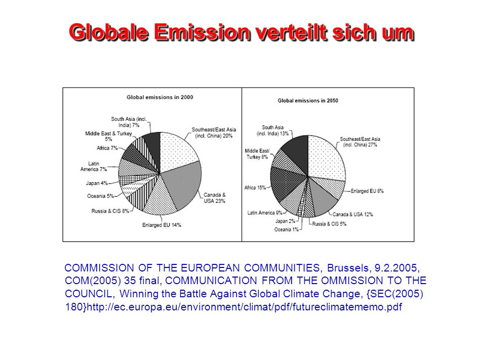 Globale Emission verteilt sich um COMMISSION OF THE EUROPEAN COMMUNITIES, Brussels, 9.2.2005, COM(2005) 35 final, COMMUNICATION FROM THE OMMISSION TO THE COUNCIL, Winning the Battle Against Global Climate Change, {SEC(2005) 180}http://ec.europa.eu/environment/climat/pdf/futureclimatememo.pdf