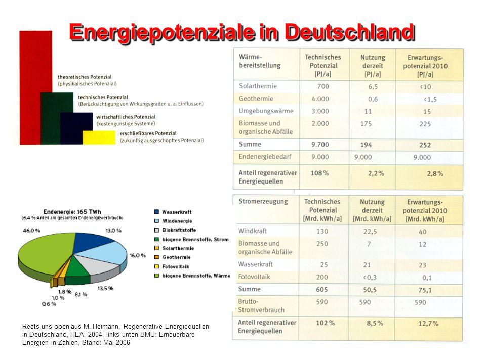 Energiepotenziale in Deutschland Rects uns oben aus M. Heimann, Regenerative Energiequellen in Deutschland, HEA, 2004, links unten BMU: Erneuerbare En