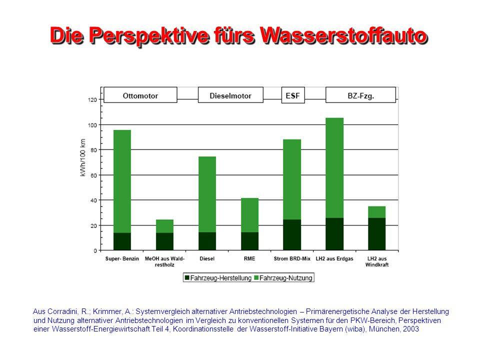 Die Perspektive fürs Wasserstoffauto Aus Corradini, R.; Krimmer, A.: Systemvergleich alternativer Antriebstechnologien – Primärenergetische Analyse de