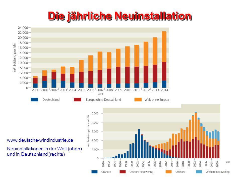 www.deutsche-windindustrie.de Neuinstallationen in der Welt (oben) und in Deutschland (rechts) Die jährliche Neuinstallation