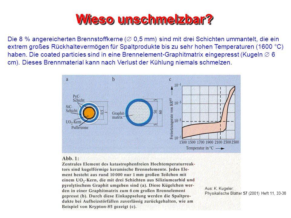 Wieso unschmelzbar? Die 8 % angereicherten Brennstoffkerne ( 0,5 mm) sind mit drei Schichten ummantelt, die ein extrem großes Rückhaltevermögen für Sp