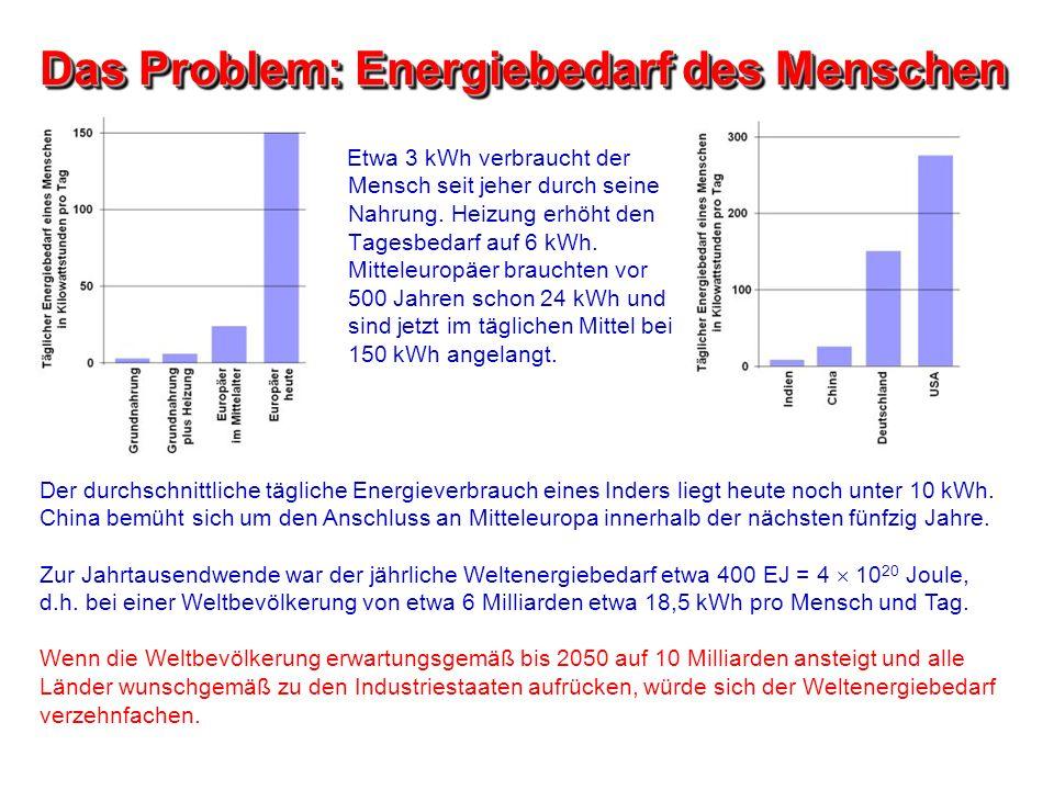 Das Problem: Energiebedarf des Menschen Etwa 3 kWh verbraucht der Mensch seit jeher durch seine Nahrung. Heizung erhöht den Tagesbedarf auf 6 kWh. Mit