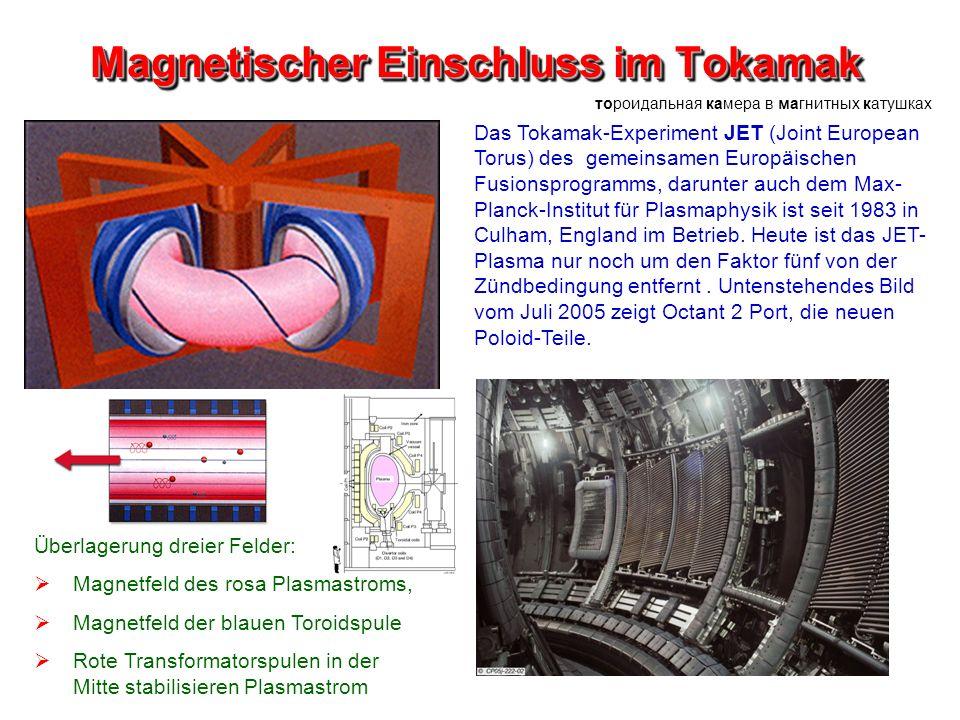 Magnetischer Einschluss im Tokamak Überlagerung dreier Felder: Magnetfeld des rosa Plasmastroms, Magnetfeld der blauen Toroidspule Rote Transformators