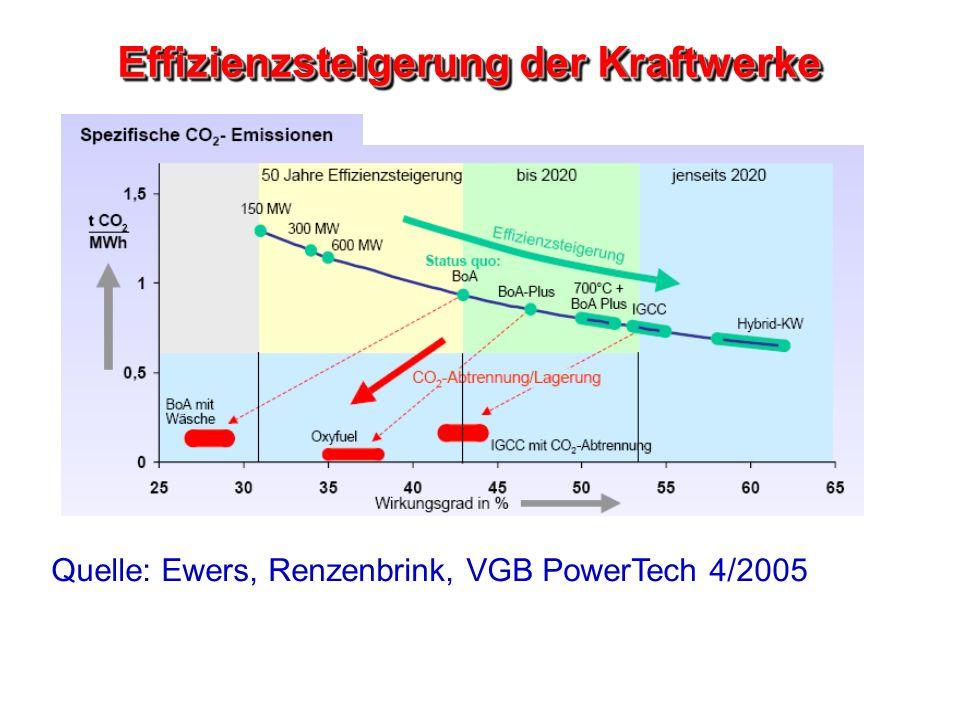 Effizienzsteigerung der Kraftwerke Quelle: Ewers, Renzenbrink, VGB PowerTech 4/2005