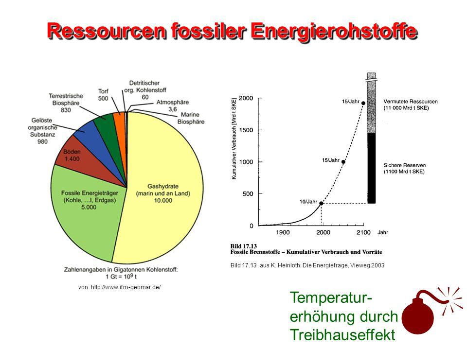 Ressourcen fossiler Energierohstoffe von http://www.ifm-geomar.de/ Temperatur- erhöhung durch Treibhauseffekt Bild 17.13 aus K. Heinloth: Die Energief