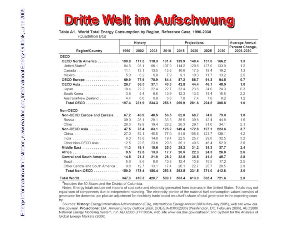 Dritte Welt im Aufschwung Energy Information Administration, www.eia.doe.gov, International Energy Outlook, June 2006