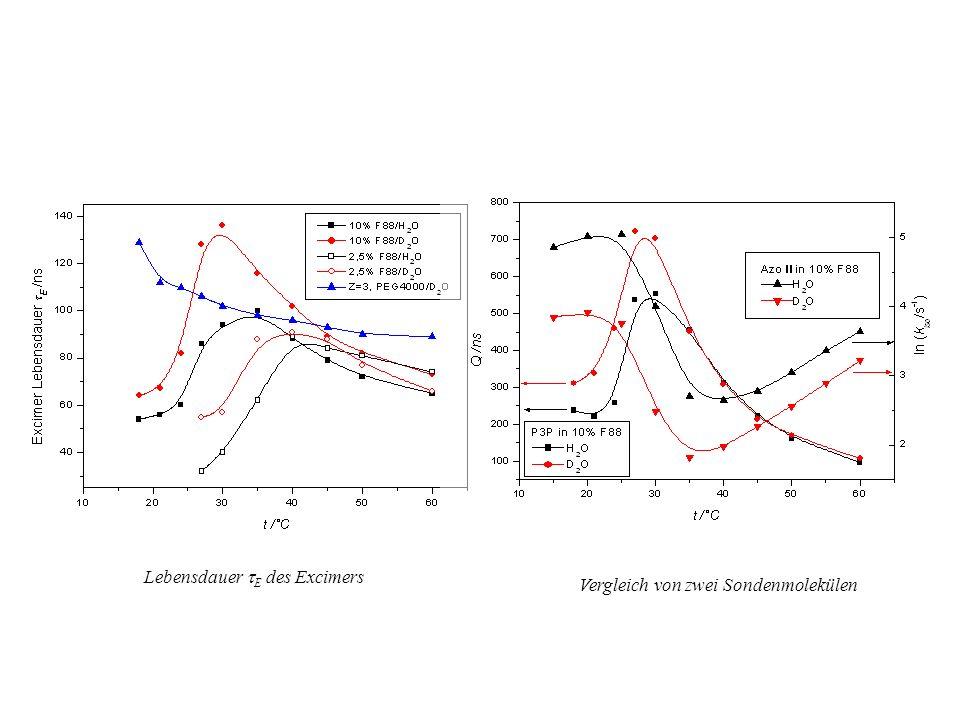 Q ( E I M /I E ) als Maß der Mikroviskosität im Temperaturbereich der Mizellbildung bei wässrigen Lösungen von F88