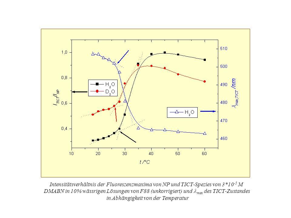 Emissionsspektren 3*10 -5 M DMABN in 2,5% F88/D 2 O-Mischungen bei steigenden Temperaturen (18-60°C)