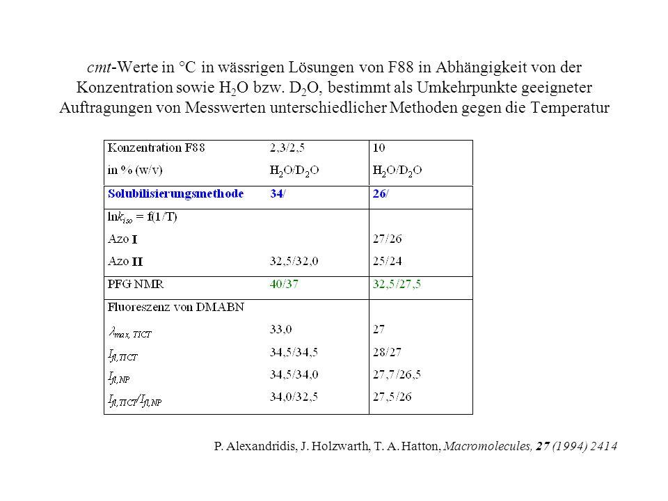 Hydrodynamischer Radius von Unimeren und Mizellen von F88 in Abhängigkeit von der Temperatur Stokes-Einstein-Gleichung R H = k B T/(6 πη D) F88: R H (