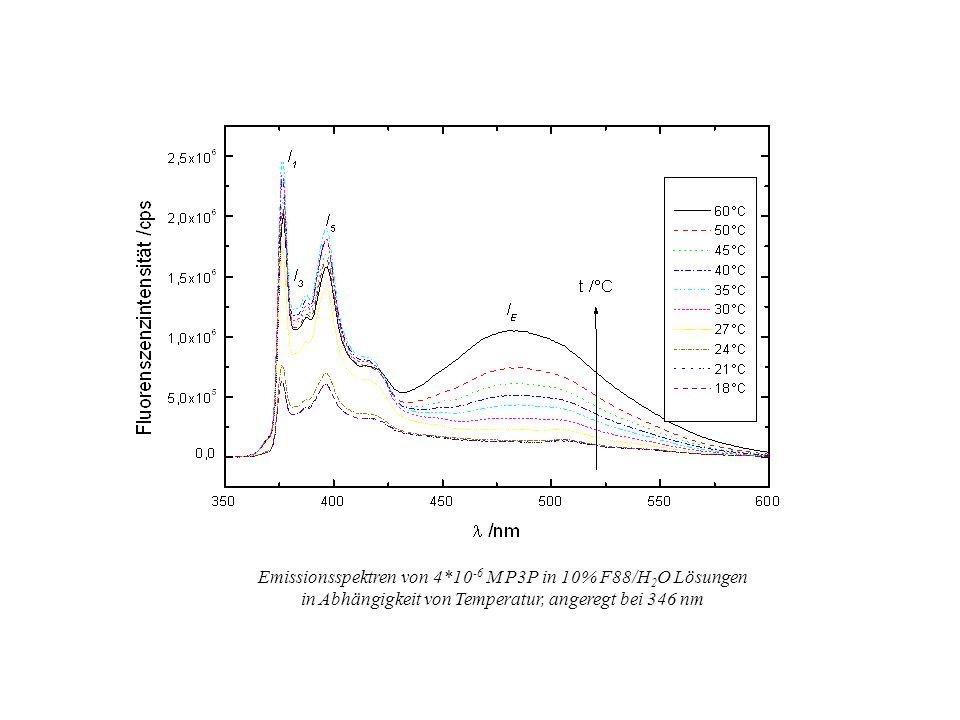 Q = E I M /I E mikro (~ Q)k a = (~ 1/Q) Excimer-Bildung von 1,3-Di(1-Pyrenyl)-Propan (P3P) 1/k a = c mikro