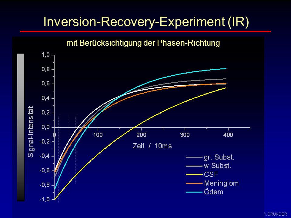 W.GRÜNDER Inversion-Recovery-Experiment TE/2 π/2-Impuls π- Impuls Spin-Echo TI x y π- Impuls TE /2 x y z M0M0 x Zeit TR 3 Parameter zur Beeinflussung