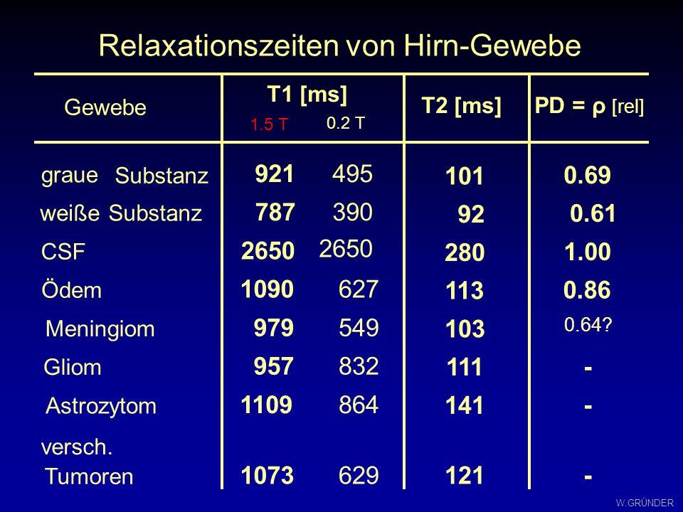 W.GRÜNDER NMR - Relaxation T1T1 T2T2 freies Wasser kleine Moleküle, hohe Beweglichkeit gebundenes Wasser große Moleküle, langsame Bewegung T 1 /T 2 1/