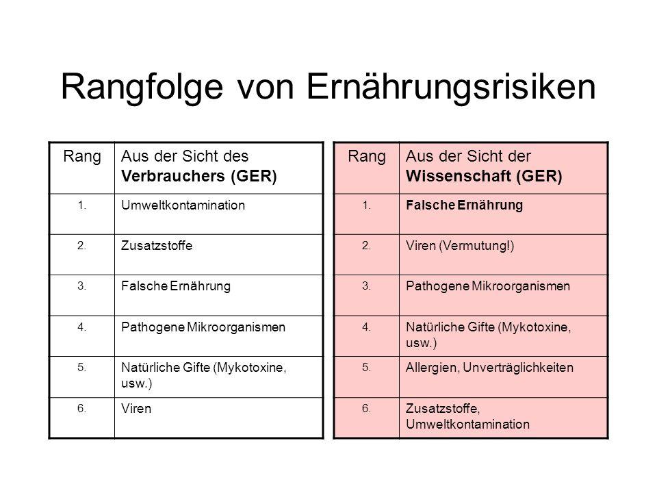 Rangfolge von Ernährungsrisiken RangAus der Sicht des Verbrauchers (GER) 1. Umweltkontamination 2. Zusatzstoffe 3. Falsche Ernährung 4. Pathogene Mikr