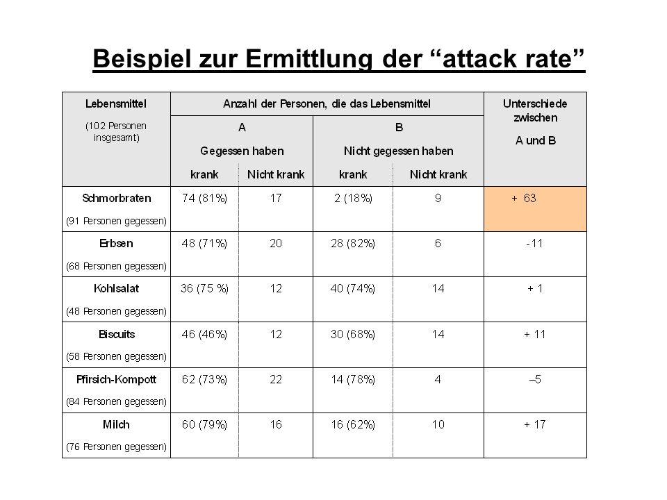 Beispiel zur Ermittlung der attack rate