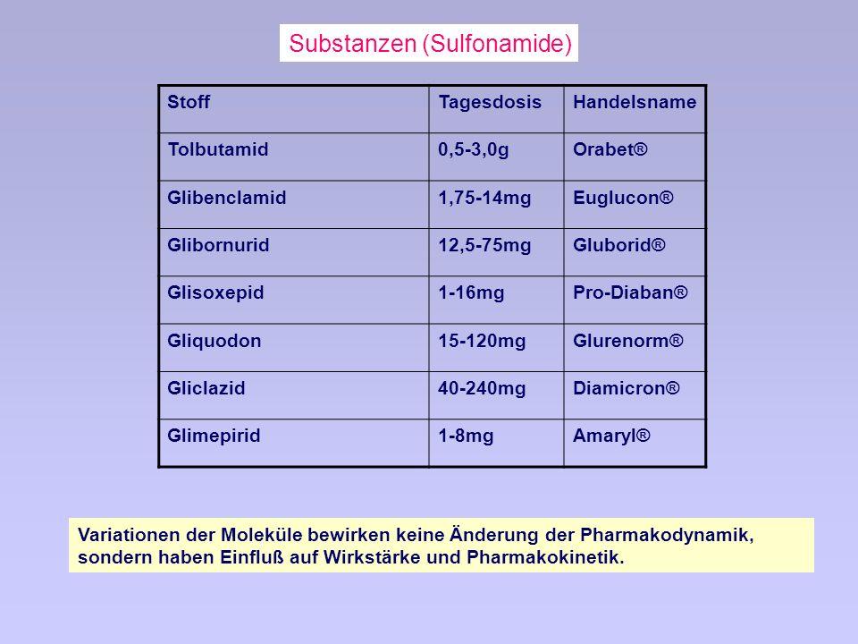 Substanzen (Sulfonamide) Stoff TagesdosisHandelsname Tolbutamid0,5-3,0gOrabet® Glibenclamid1,75-14mgEuglucon® Glibornurid12,5-75mgGluborid® Glisoxepid1-16mgPro-Diaban® Gliquodon15-120mgGlurenorm® Gliclazid40-240mgDiamicron® Glimepirid1-8mgAmaryl® Variationen der Moleküle bewirken keine Änderung der Pharmakodynamik, sondern haben Einfluß auf Wirkstärke und Pharmakokinetik.