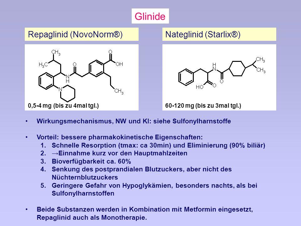 Repaglinid (NovoNorm®) 0,5-4 mg (bis zu 4mal tgl.) Wirkungsmechanismus, NW und KI: siehe Sulfonylharnstoffe Vorteil: bessere pharmakokinetische Eigenschaften: 1.Schnelle Resorption (tmax: ca 30min) und Eliminierung (90% biliär) 2.Einnahme kurz vor den Hauptmahlzeiten 3.Bioverfügbarkeit ca.