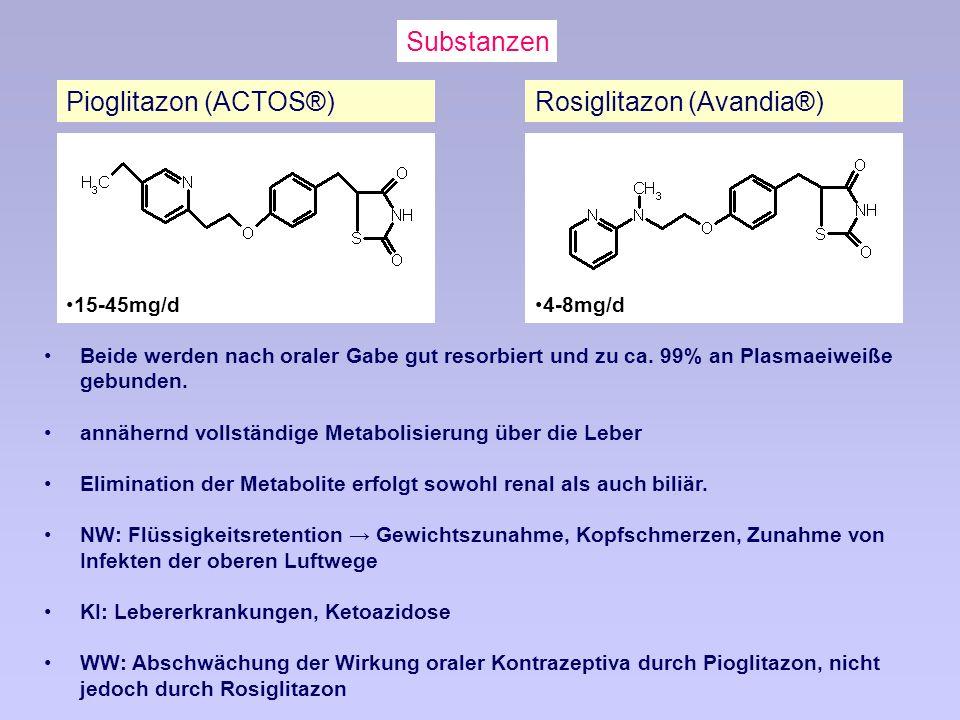 Substanzen 15-45mg/d Pioglitazon (ACTOS®)Rosiglitazon (Avandia®) Beide werden nach oraler Gabe gut resorbiert und zu ca.