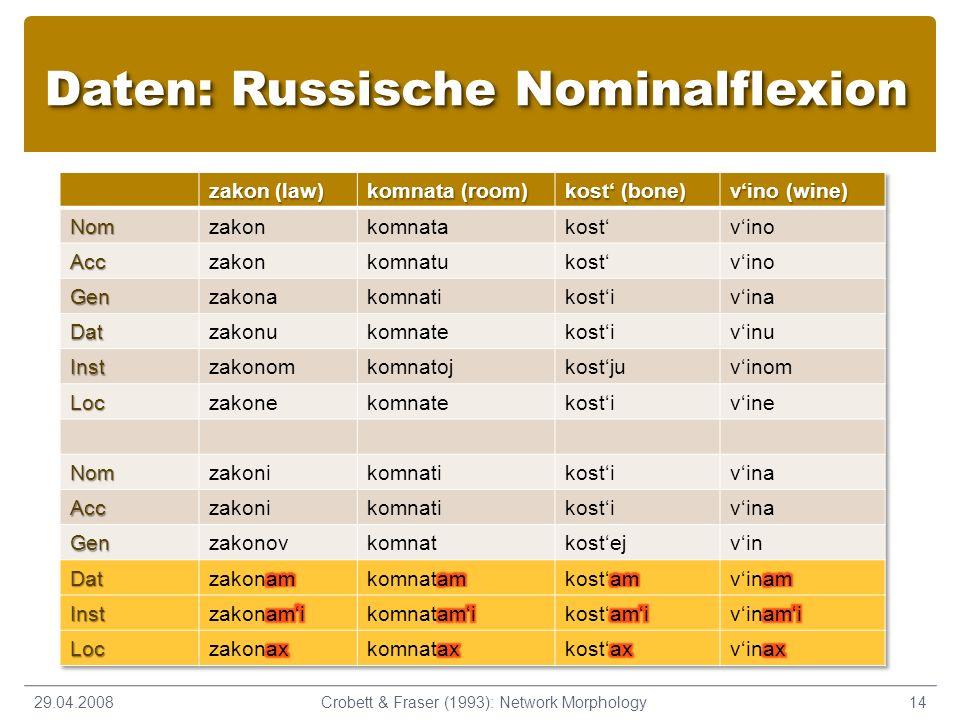 Daten: Russische Nominalflexion 29.04.200814Crobett & Fraser (1993): Network Morphology