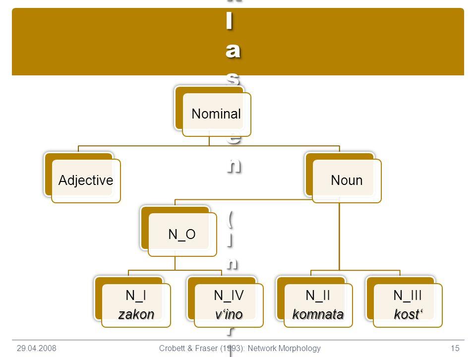 Russische Deklinationsklassen(Inheritance Hierarchy)Russische Deklinationsklassen(Inheritance Hierarchy)Russische Deklinationsklassen(Inheritance Hier