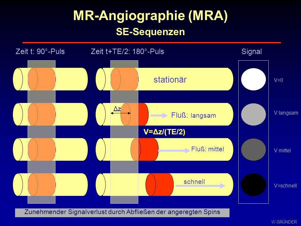 W.GRÜNDER MR-Angiographie (MRA) SE-Sequenzen Zunehmender Signalverlust durch Abfließen der angeregten Spins Signal V=0 V langsam V mittel V=schnell Ze