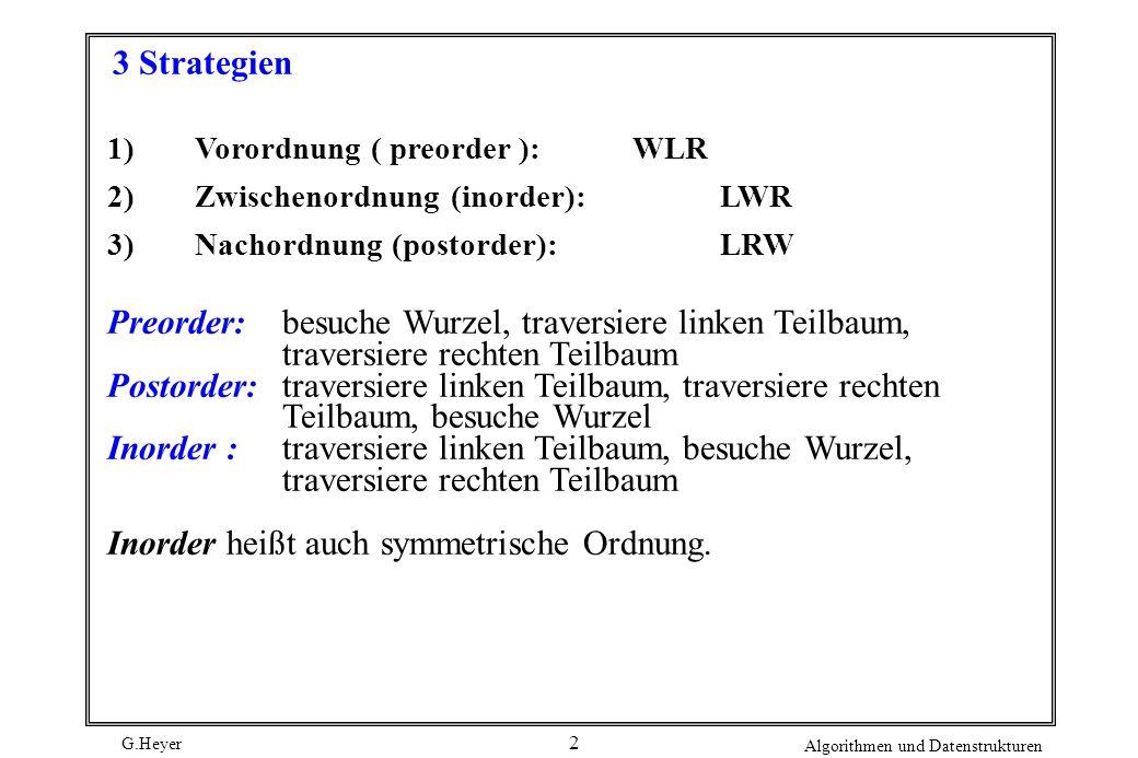 G.Heyer Algorithmen und Datenstrukturen 13 Suchen eines Knotens (iterative Version) Finde (Ktpr Wurzel, Schluesseltyp Skey) { int Gefunden; Gefunden = FALSE; do { if (Wurzel == NULL) Gefunden = TRUE; else if(Wurzel --> Skey < Key) Wurzel = Lsohn; else if (Wurzel --> Skey > Key) Wurzel = Rsohn; else Gefunden = FALSE; } while (Gefunden = TRUE); return Wurzel; } Sequentielle Suche Einsatz eines Durchlauf-Algorithmus (Zwischenordnung)