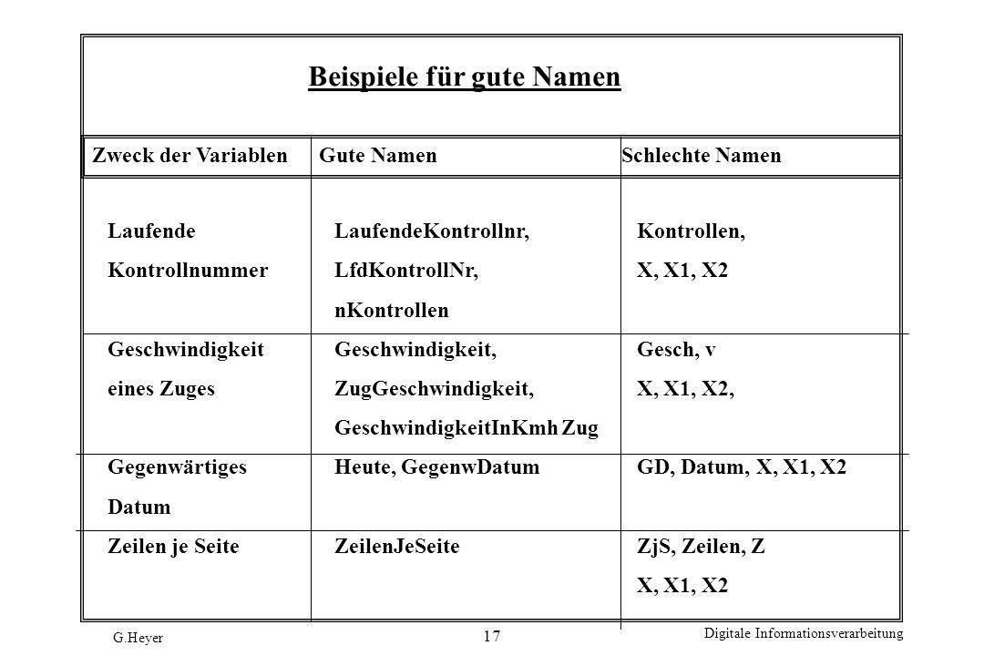 G.Heyer Digitale Informationsverarbeitung 17 Beispiele für gute Namen Zweck der VariablenGute NamenSchlechte Namen Laufende LaufendeKontrollnr,Kontrol