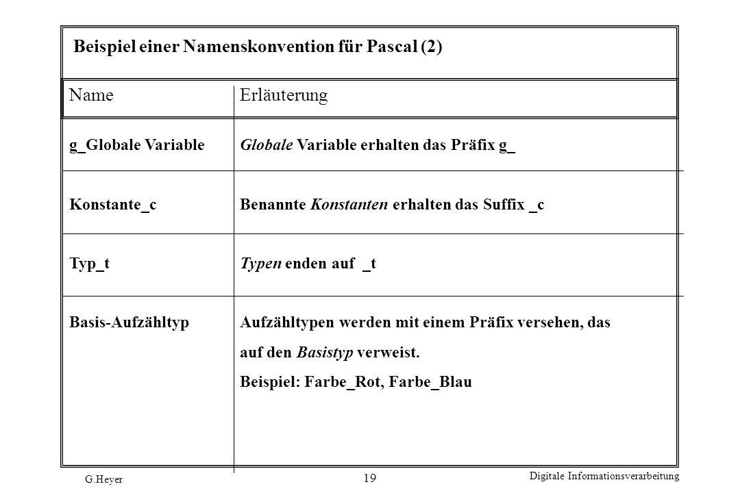 G.Heyer Digitale Informationsverarbeitung 19 Beispiel einer Namenskonvention für Pascal (2) NameErläuterung g_Globale VariableGlobale Variable erhalte
