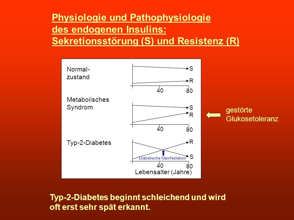 Physiologie und Pathophysiologie des endogenen Insulins: Sekretionsstörung (S) und Resistenz (R) Normal- zustand Metabolisches Syndrom Typ-2-Diabetes