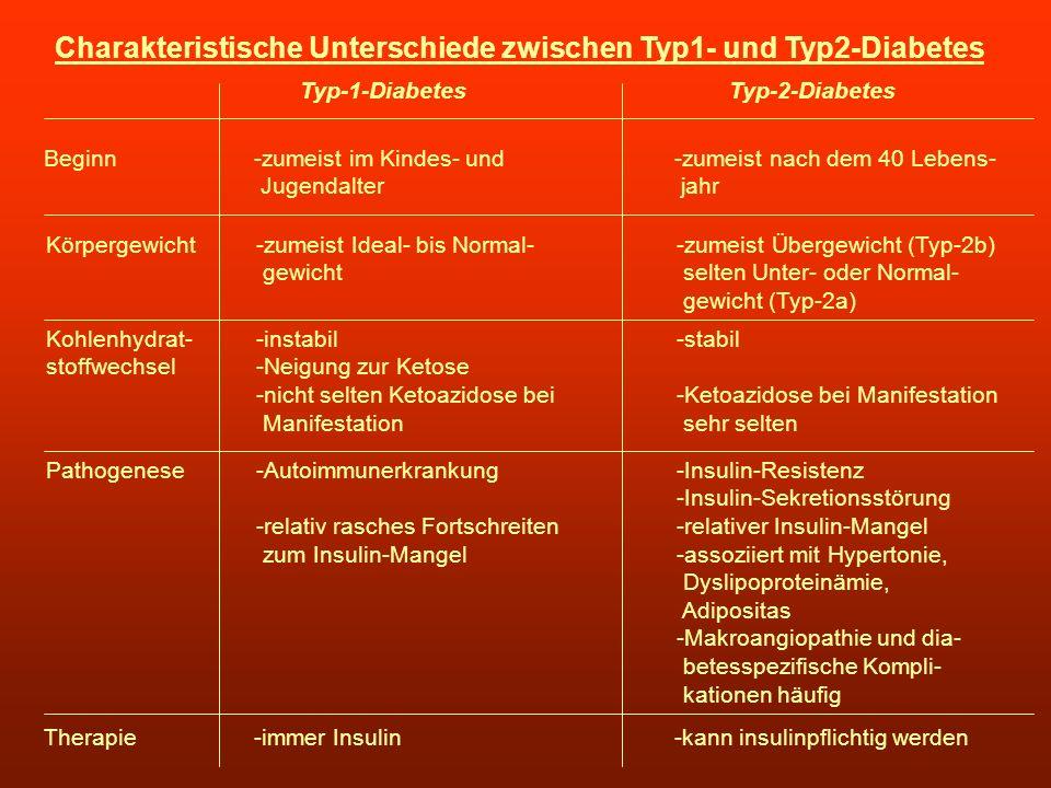 Charakteristische Unterschiede zwischen Typ1- und Typ2-Diabetes Typ-1-Diabetes Typ-2-Diabetes Beginn-zumeist im Kindes- und-zumeist nach dem 40 Lebens