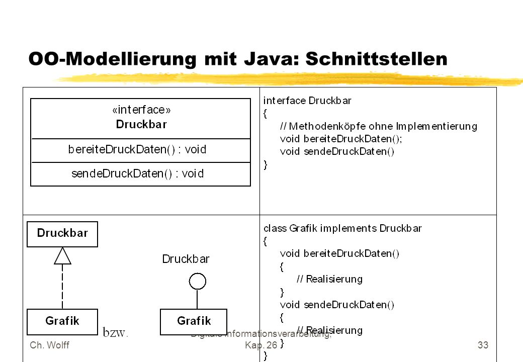 Ch. Wolff Digitale Informationsverarbeitung, Kap. 2633 OO-Modellierung mit Java: Schnittstellen