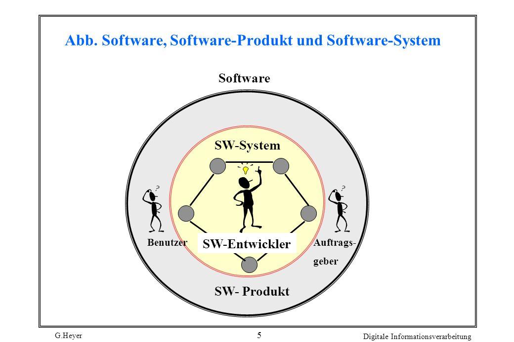 G.Heyer Digitale Informationsverarbeitung 5 Abb. Software, Software-Produkt und Software-System BenutzerAuftrags- geber SW-System SW-Entwickler SW- Pr