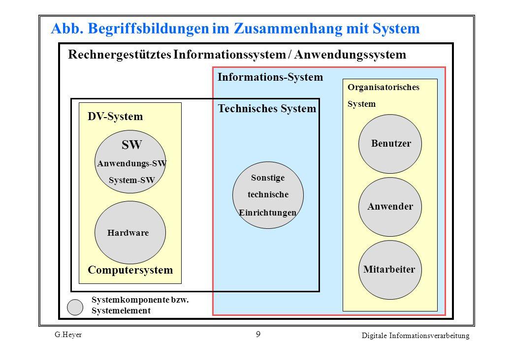 G.Heyer Digitale Informationsverarbeitung 9 Abb. Begriffsbildungen im Zusammenhang mit System Rechnergestütztes Informationssystem / Anwendungssystem