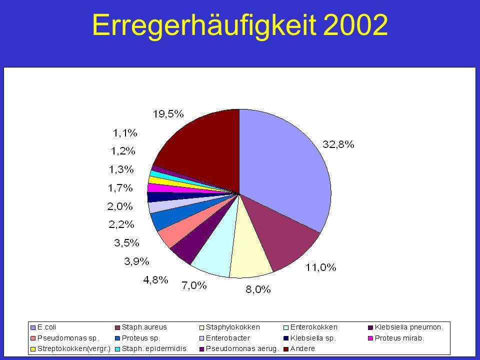 Erregerhäufigkeit 2002