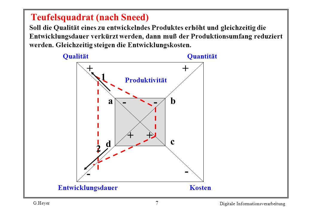 G.Heyer Digitale Informationsverarbeitung 7 Teufelsquadrat (nach Sneed) Soll die Qualität eines zu entwickelndes Produktes erhöht und gleichzeitig die Entwicklungsdauer verkürzt werden, dann muß der Produktionsumfang reduziert werden.
