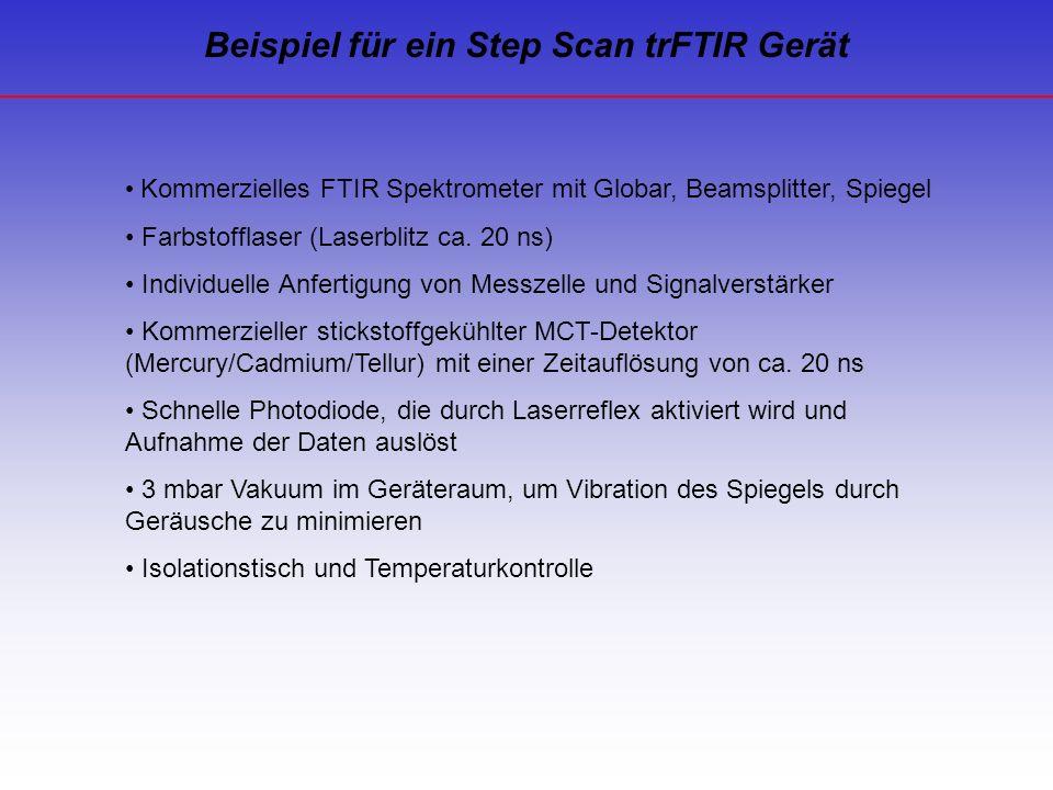 Kommerzielles FTIR Spektrometer mit Globar, Beamsplitter, Spiegel Farbstofflaser (Laserblitz ca. 20 ns) Individuelle Anfertigung von Messzelle und Sig