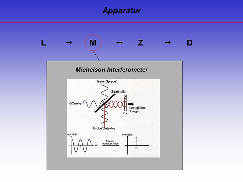 L M Z D Michelson Interferometer Apparatur