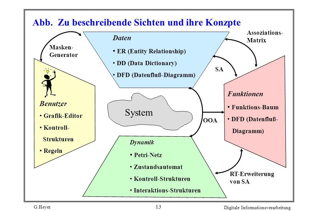 G.Heyer Digitale Informationsverarbeitung 12 Produkt-Definition Diese kann sich - je nach gewählter Methodik - aus verschiedenen Teilprodukten zusamme