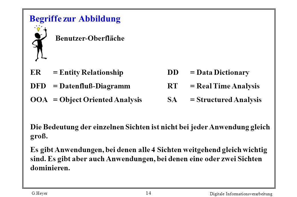 G.Heyer Digitale Informationsverarbeitung 13 Abb. Zu beschreibende Sichten und ihre Konzpte Benutzer Grafik-Editor Kontroll- Strukturen Regeln Daten E