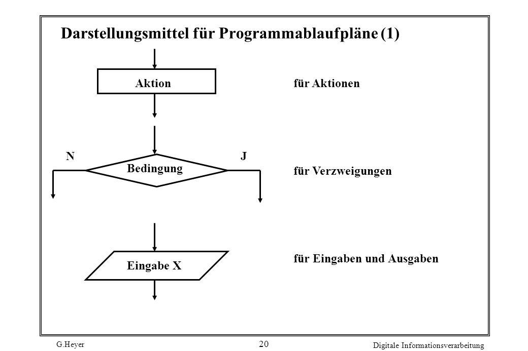 G.Heyer Digitale Informationsverarbeitung 20 Darstellungsmittel für Programmablaufpläne (1) Aktionfür Aktionen für Verzweigungen für Eingaben und Ausg