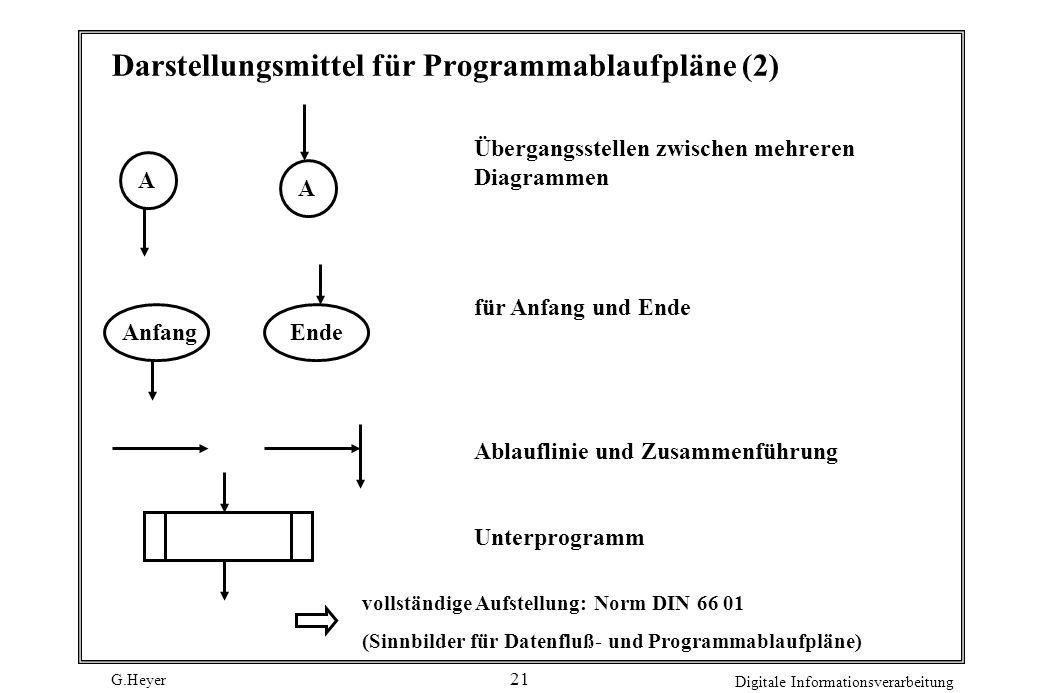 G.Heyer Digitale Informationsverarbeitung 21 Darstellungsmittel für Programmablaufpläne (2) A A Übergangsstellen zwischen mehreren Diagrammen für Anfa