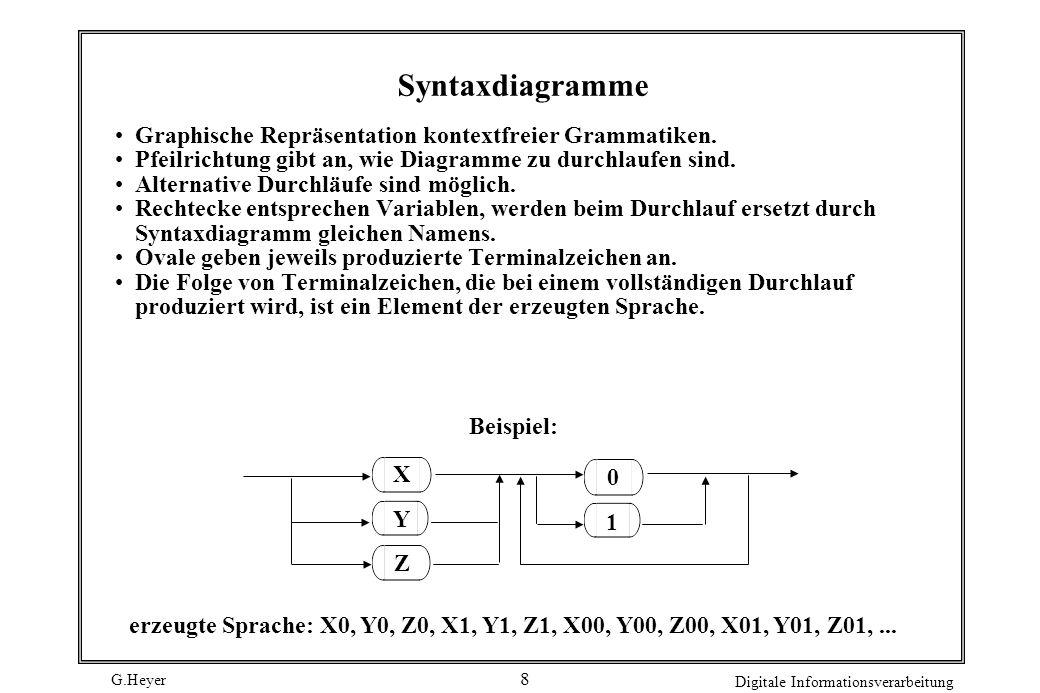G.Heyer Digitale Informationsverarbeitung 9 Syntaxdiagramme für Katzenbeispiel Satz: SubjektObjekt Subjekt: der die das Adjektiv jagt Hund Katze Objekt: wie Subjekt Adjektiv:kleine bissige große