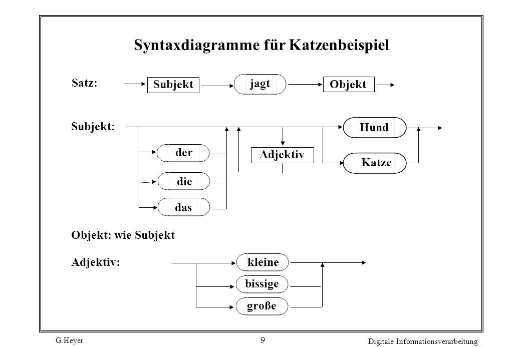 G.Heyer Digitale Informationsverarbeitung 9 Syntaxdiagramme für Katzenbeispiel Satz: SubjektObjekt Subjekt: der die das Adjektiv jagt Hund Katze Objek