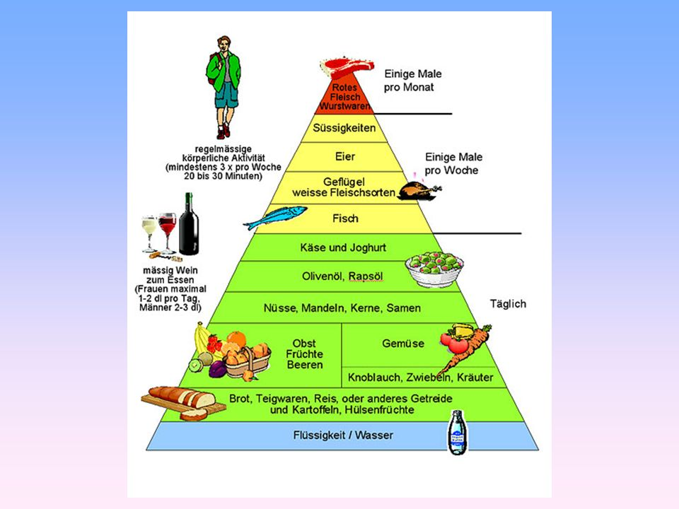 Ziele Ausgewogene, gesunde Ernährung Zehn Gebote der mediterranen Küche Gewichtsabnahme BMI-Kontrolle