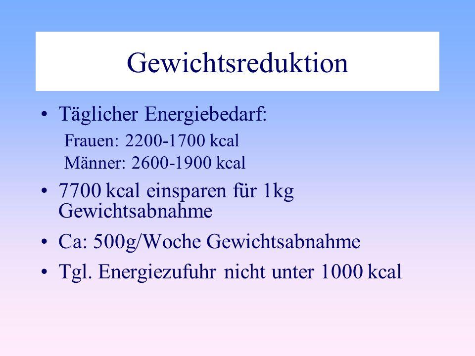 Gewichtsreduktion Täglicher Energiebedarf: Frauen: 2200-1700 kcal Männer: 2600-1900 kcal 7700 kcal einsparen für 1kg Gewichtsabnahme Ca: 500g/Woche Gewichtsabnahme Tgl.