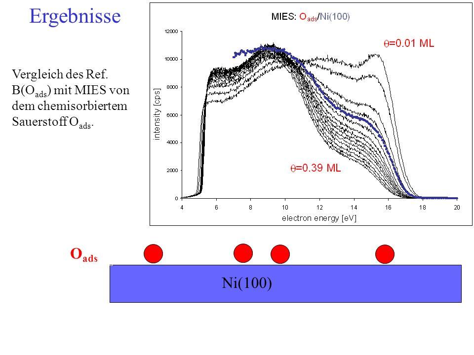 Vergleich des Ref. B(O ads ) mit MIES von dem chemisorbiertem Sauerstoff O ads. Ni(100) O ads Ergebnisse