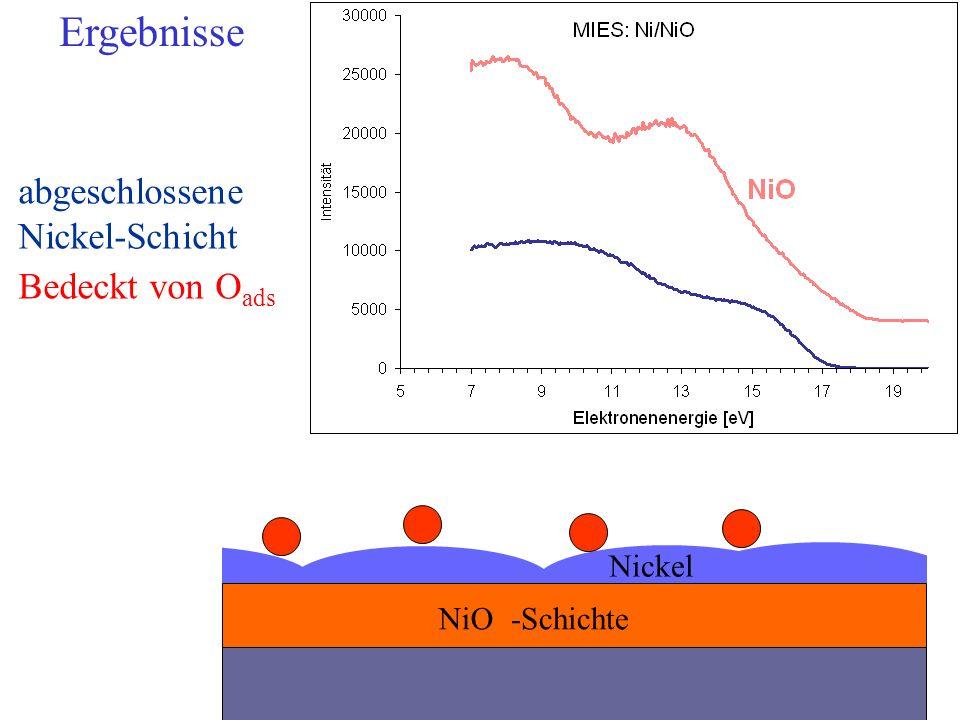 NiO-Schichte Nickel abgeschlossene Nickel-Schicht Bedeckt von O ads Ergebnisse