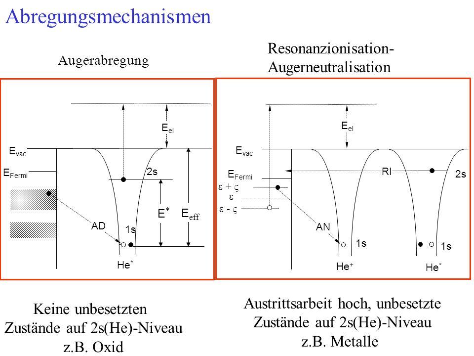 Abregungsmechanismen Keine unbesetzten Zustände auf 2s(He)-Niveau z.B. Oxid Augerabregung E el E vac E Fermi He * 2s 1s AD E eff E*E* Austrittsarbeit